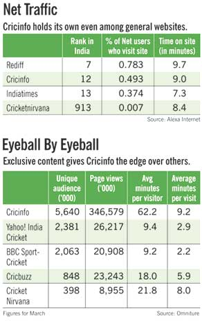 business.outlookindia.com   11.5 Million, Not Out
