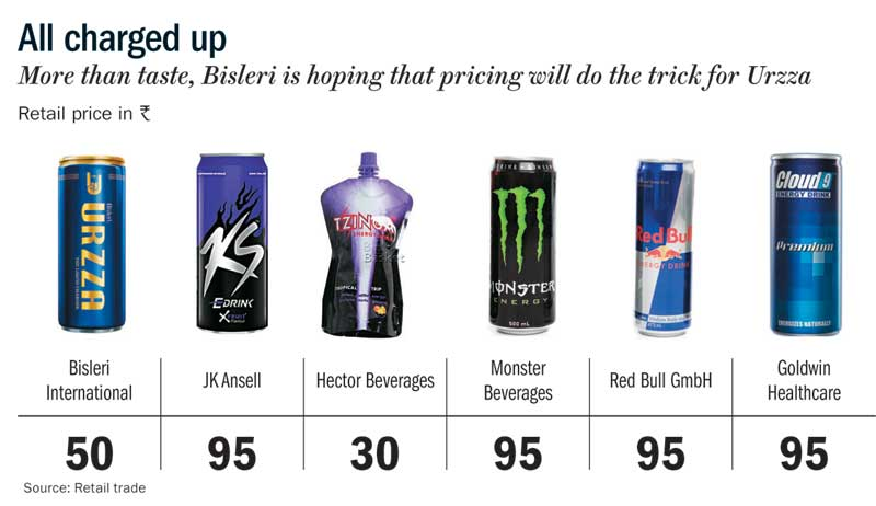 Retail Price Of Red Bull Energy Drink In Usa