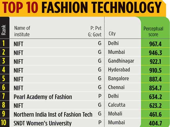 Top 10 Fashion Technology Colleges In India Technology