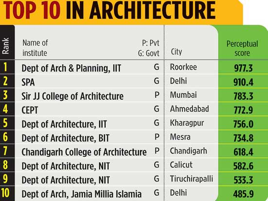 Top 10 Indian Colleges In Architecture
