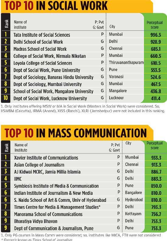 The top ten academic professional