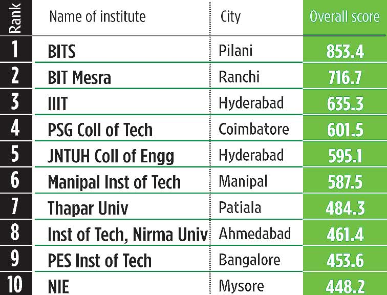Systems Engineering colleges top 10