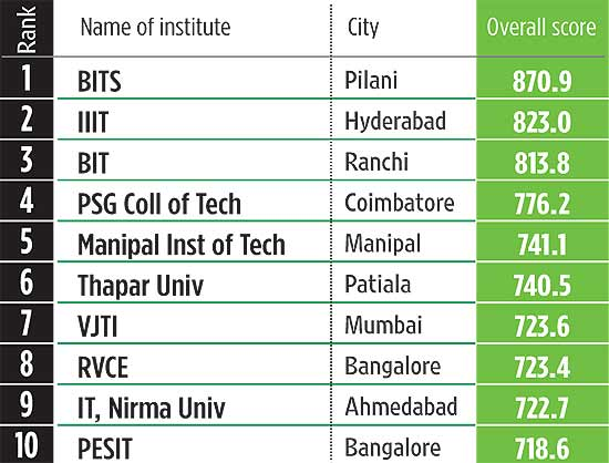 What are my admission chances for a top-10 Engineering college?