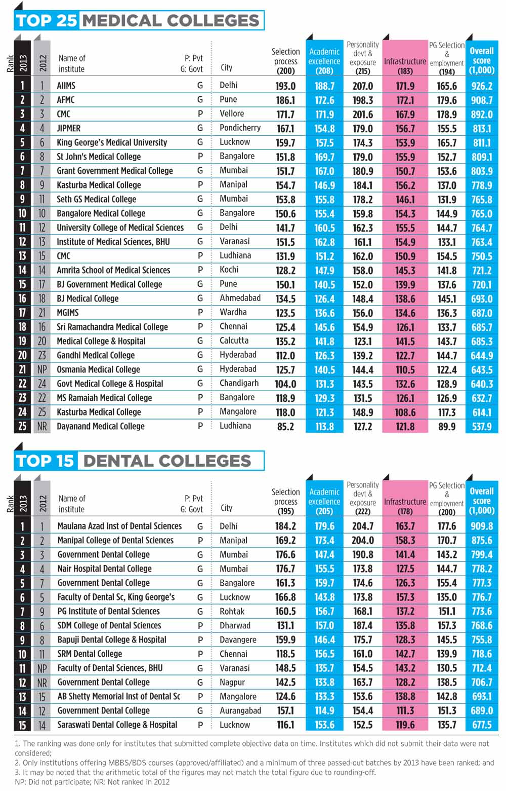 Dentistry top college prospects