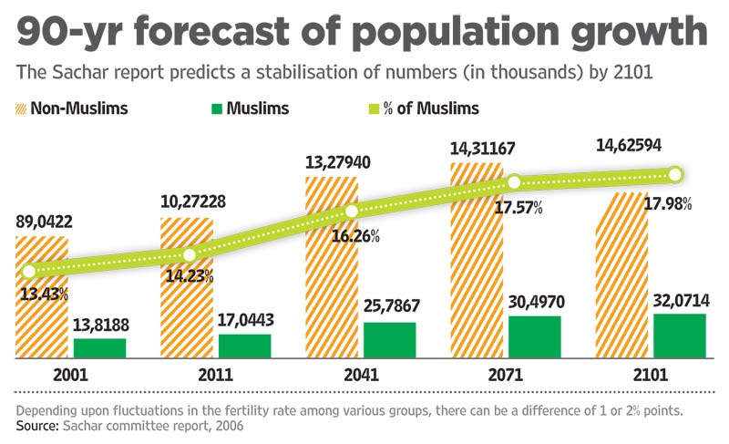 indias population growth
