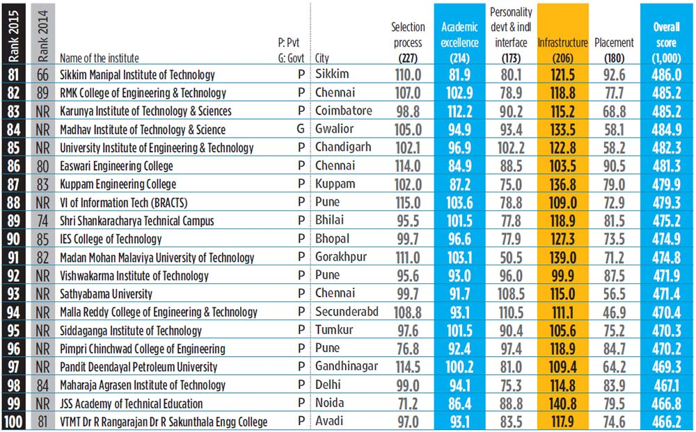 Top 100 engineering colleges in 2015 for Top 50 architects in the world