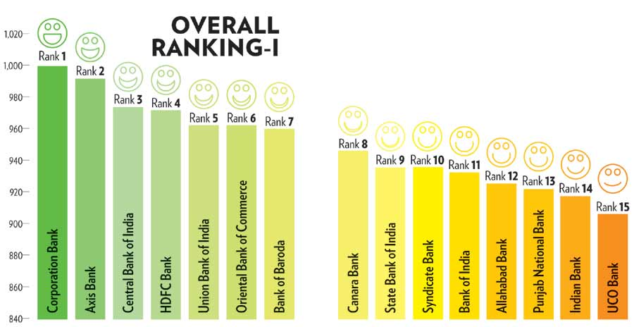 lifestyle money savings banking nationwide most satisfied customers