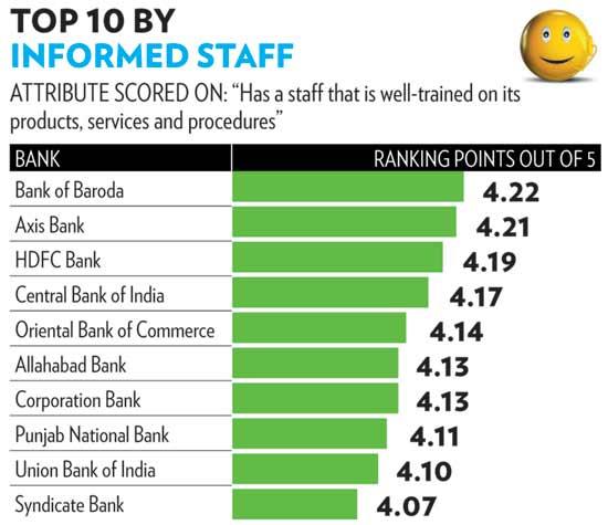 Indias Most Customer Friendly Banks