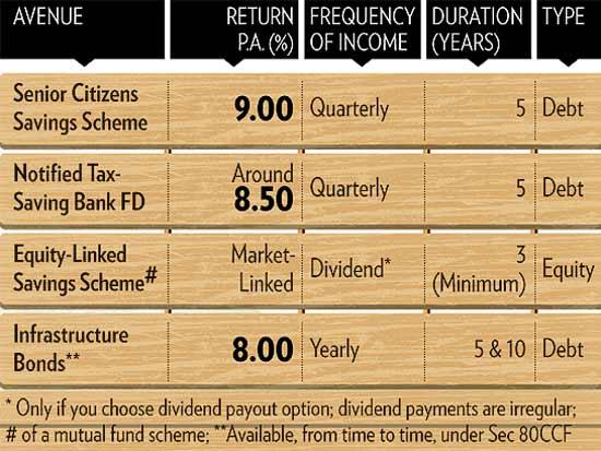 Post office tax saving schemes for senior citizens - Post office saving schemes ...