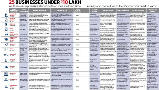 25 Businesses Under Rs 10 lakh