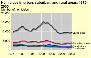 economic factors leading to increased crime rate economics essay The government's ultimate plan was to increase police mobility and  and other  violence causes jamaica to have one of the highest crime rates in the world.